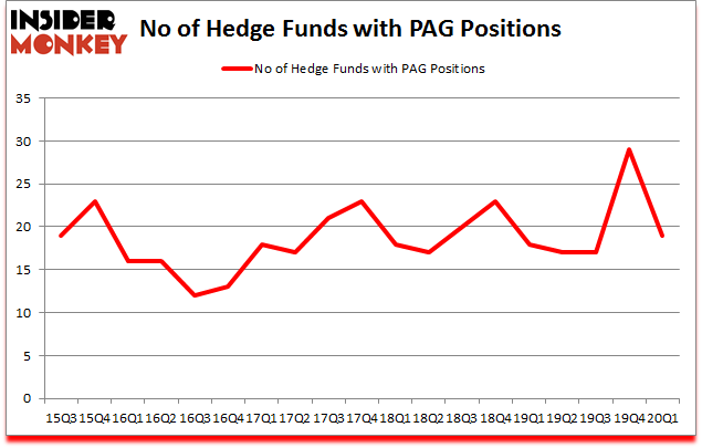 Is PAG A Good Stock To Buy?