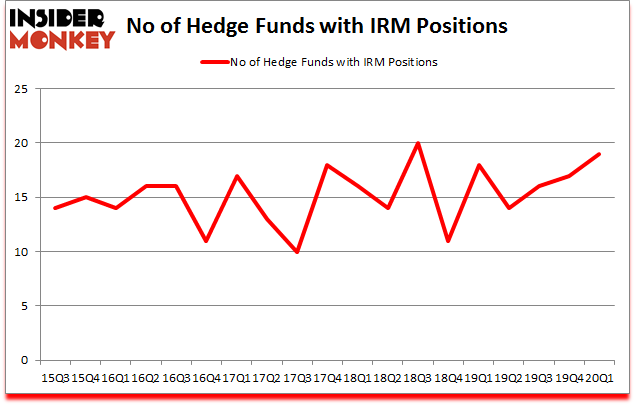 Is IRM A Good Stock To Buy?