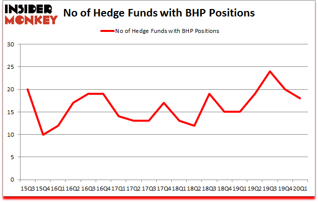 Is BHP A Good Stock To Buy?