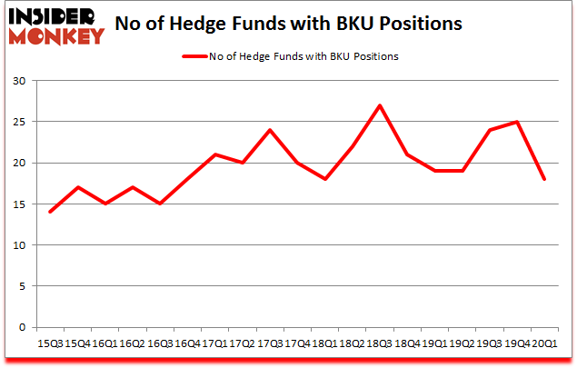 Is BKU A Good Stock To Buy?
