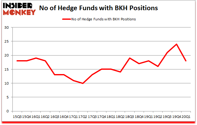 Is BKH A Good Stock To Buy?