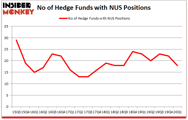 Is NUS A Good Stock To Buy?