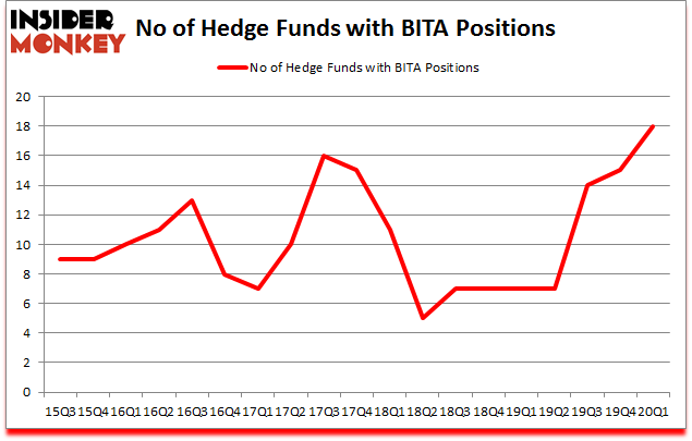 Is BITA A Good Stock To Buy?