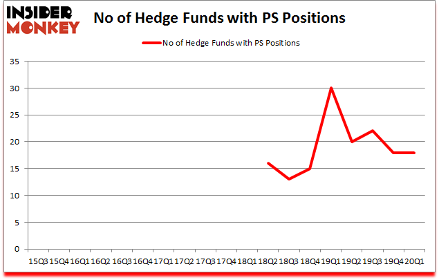 Is PS A Good Stock To Buy?