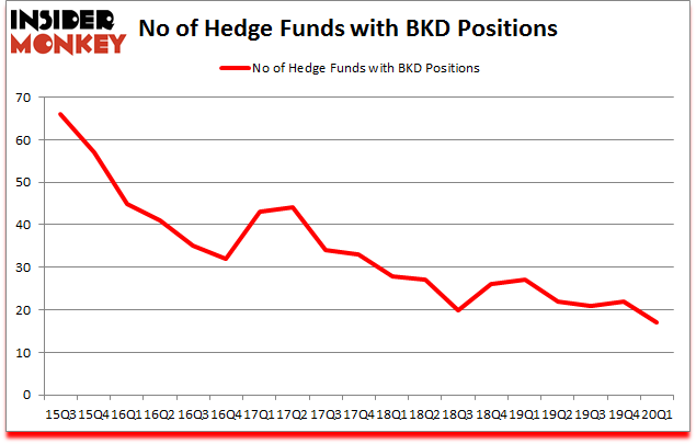Is BKD A Good Stock To Buy?