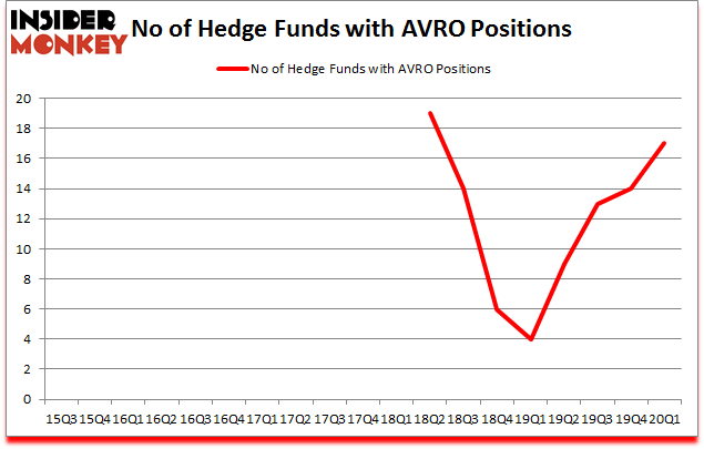 Is AVRO A Good Stock To Buy?