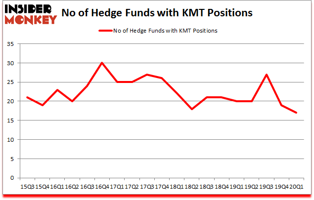 Is KMT A Good Stock To Buy?