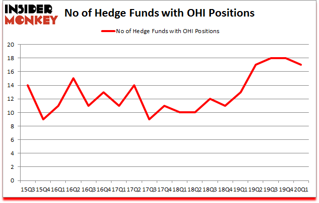 Is OHI A Good Stock To Buy?