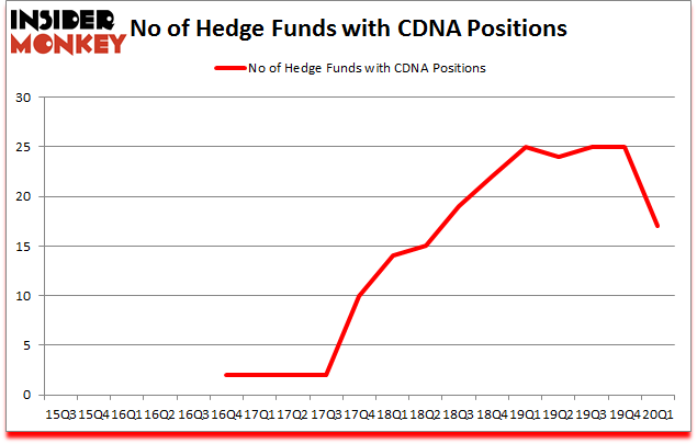 Is CDNA A Good Stock To Buy?