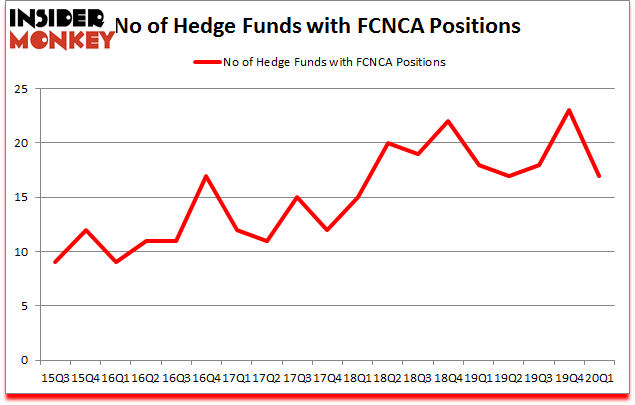 Is FCNCA A Good Stock To Buy?