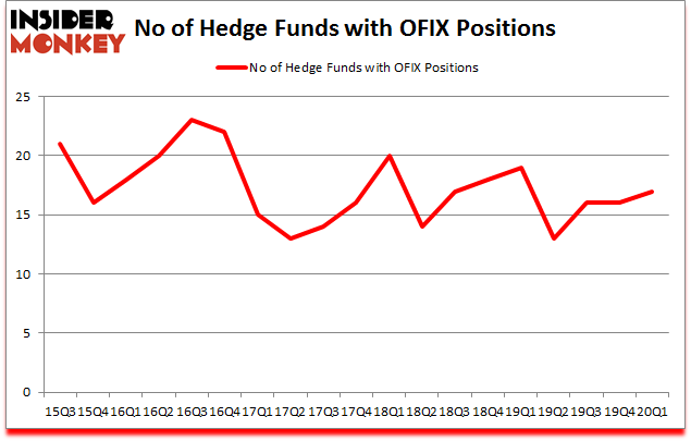 Is OFIX A Good Stock To Buy?