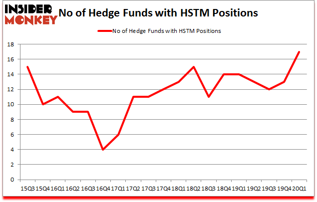 Is HSTM A Good Stock To Buy?