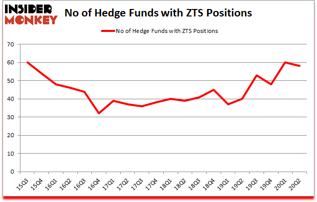Is ZTS A Good Stock To Buy?