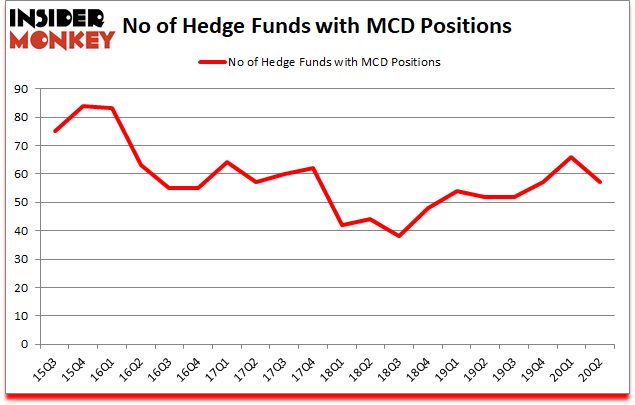 Is MCD A Good Stock To Buy?