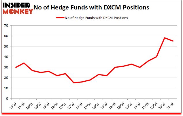 Is DXCM A Good Stock To Buy?
