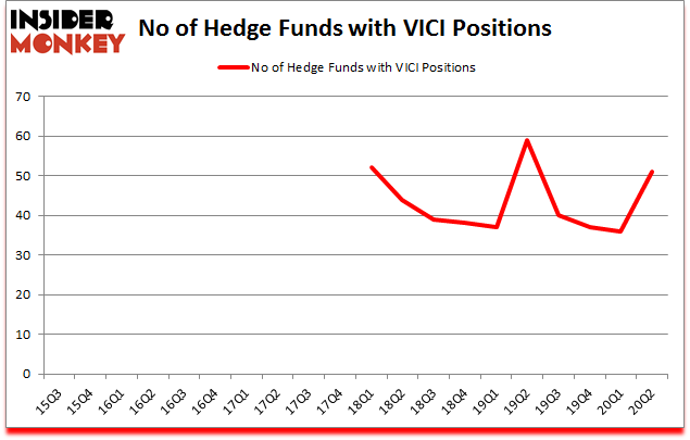 Is VICI A Good Stock To Buy?