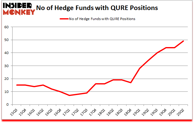 Is QURE A Good Stock To Buy?