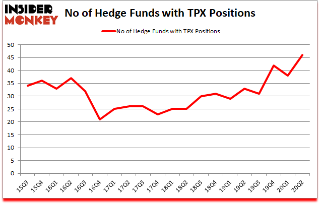 Is TPX A Good Stock To Buy?