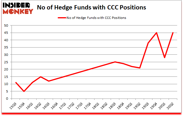 Is CCC A Good Stock To Buy?
