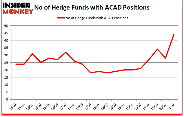 Is ACAD A Good Stock To Buy?