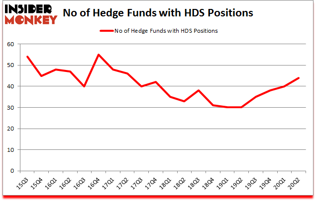 Is HDS A Good Stock To Buy?
