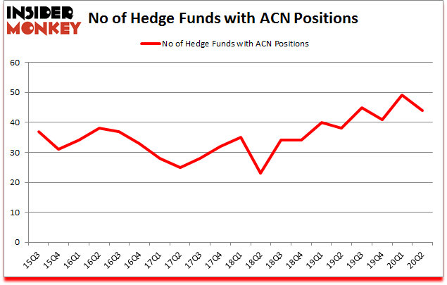 Is ACN A Good Stock To Buy?