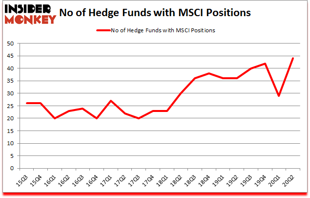 Is MSCI A Good Stock To Buy?