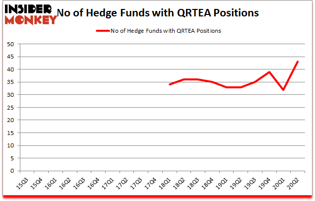 Is QRTEA A Good Stock To Buy?