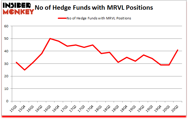 Is MRVL A Good Stock To Buy?