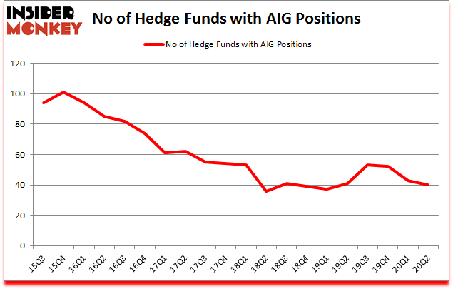 Is AIG A Good Stock To Buy?