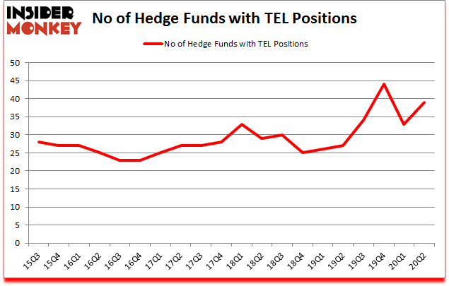 Is TEL A Good Stock To Buy?