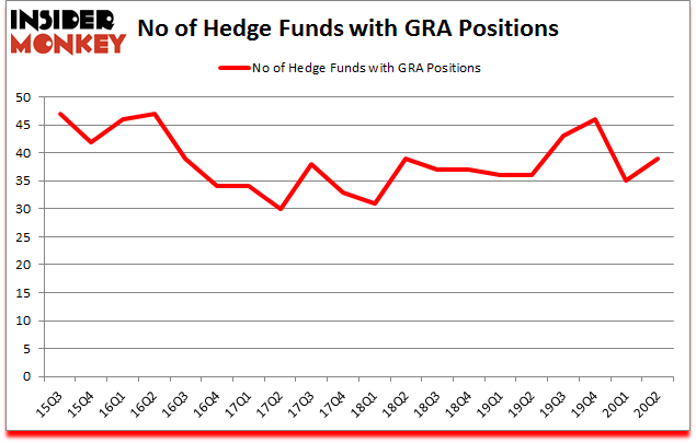 Is GRA A Good Stock To Buy?