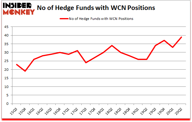 Is WCN A Good Stock To Buy?
