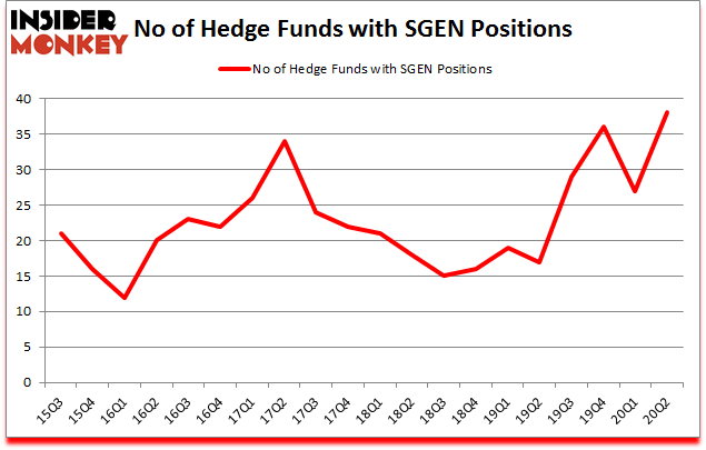 Is SGEN A Good Stock To Buy?