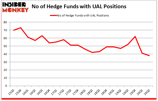 Is UAL A Good Stock To Buy?