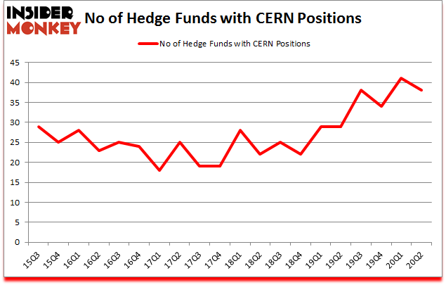 Is CERN A Good Stock To Buy?