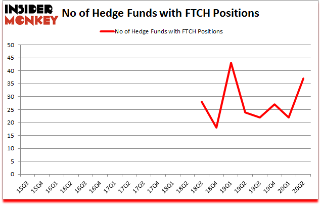 Is FTCH A Good Stock To Buy?