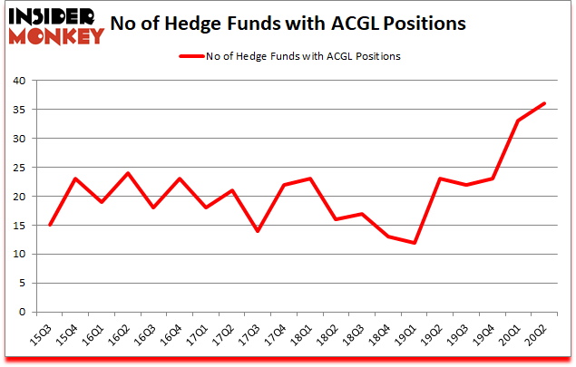 Is ACGL A Good Stock To Buy?