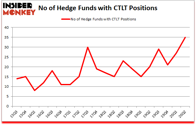 Is CTLT A Good Stock To Buy?