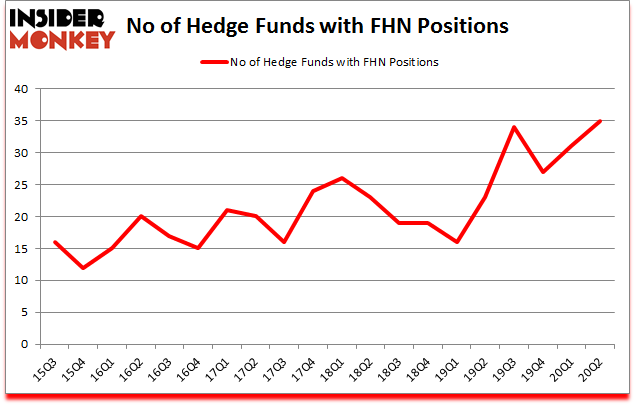 Is FHN A Good Stock To Buy?