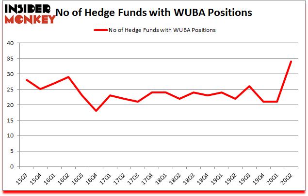 Is WUBA A Good Stock To Buy?