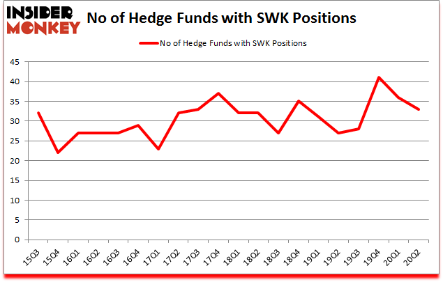 Is SWK A Good Stock To Buy?