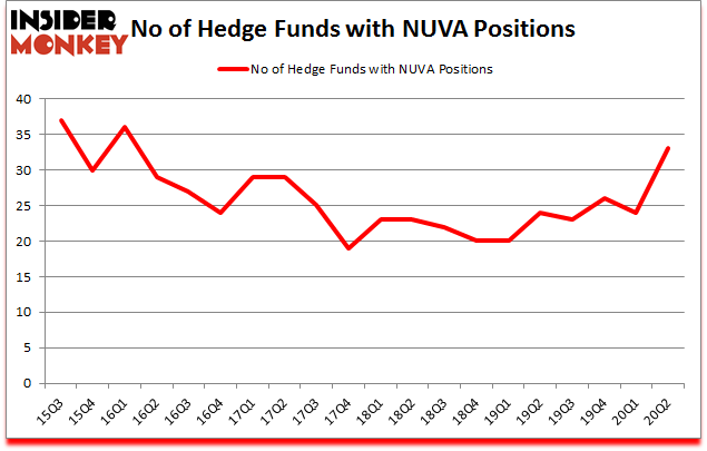 Is NUVA A Good Stock To Buy?