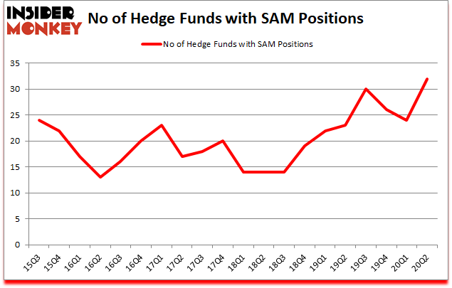 Is SAM A Good Stock To Buy?