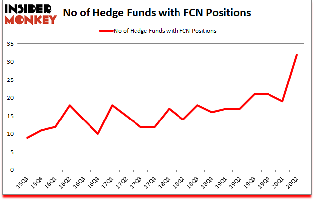 Is FCN A Good Stock To Buy?
