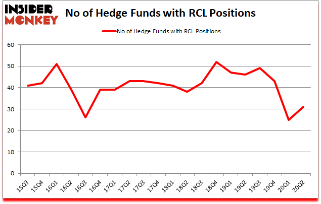Is RCL A Good Stock To Buy?