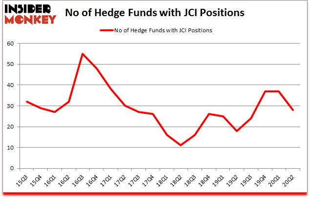 Is JCI A Good Stock To Buy?