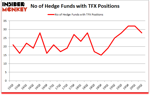 Is TFX A Good Stock To Buy?