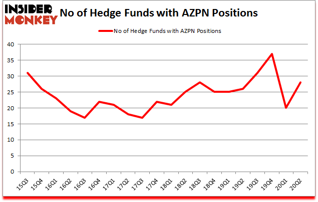 Is AZPN A Good Stock To Buy?