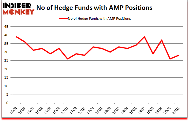 Is AMP A Good Stock To Buy?